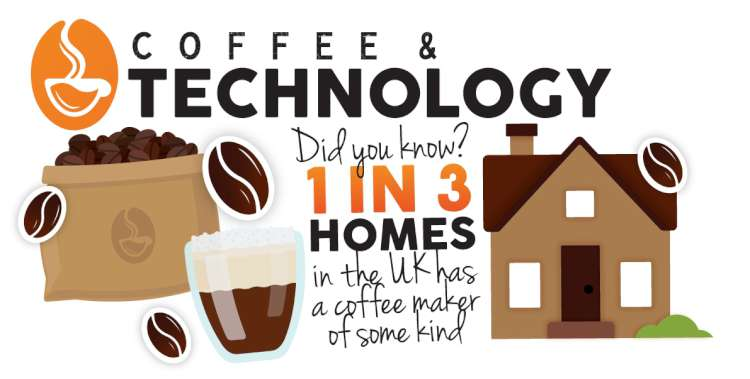 The Evolution of Coffee-Making Technology